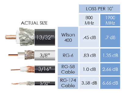 Cable Loss For Each Type Cable Per 10 Feet.