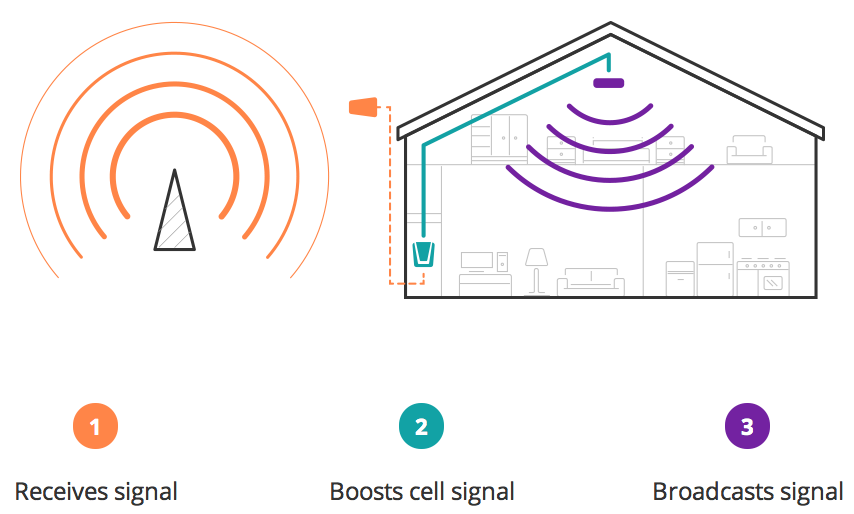 How do cell phone signal amplifiers work?