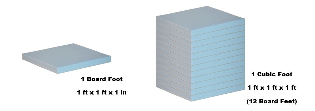 Board Foot versus cubic foot