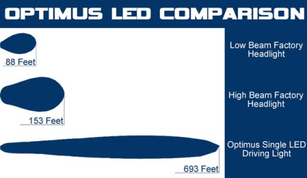 optimus-led-comparison.jpg