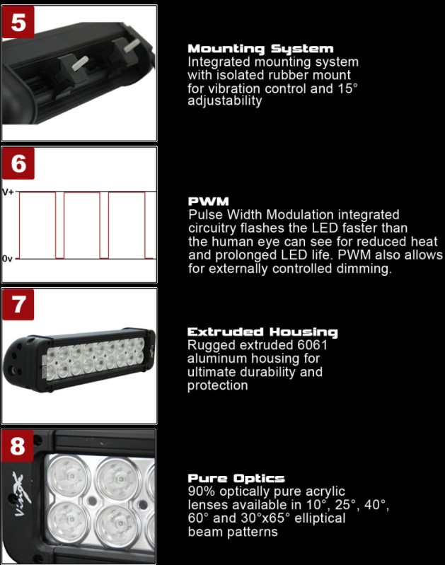 Xmitter Prime LED Spec Sheet 2