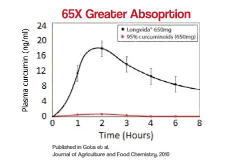 longvida-absorption-graph-new.jpg