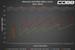 COBB PDK Tune Minumum Shift RPM vs Stock in Sport Mode