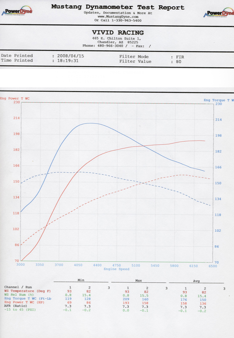 Agency Power Tuned Ecu Flash Tune Audi A3 8p 20l Tfsi 05 08 2009 Bmw Z4 Sdrive35i Engine Cooling Circuit Diagram