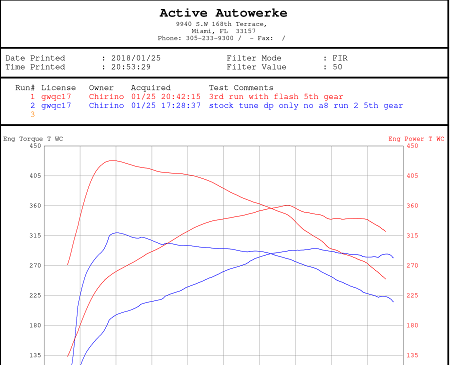 Dyno results thread - BMW 3-Series and 4-Series Forum (F30