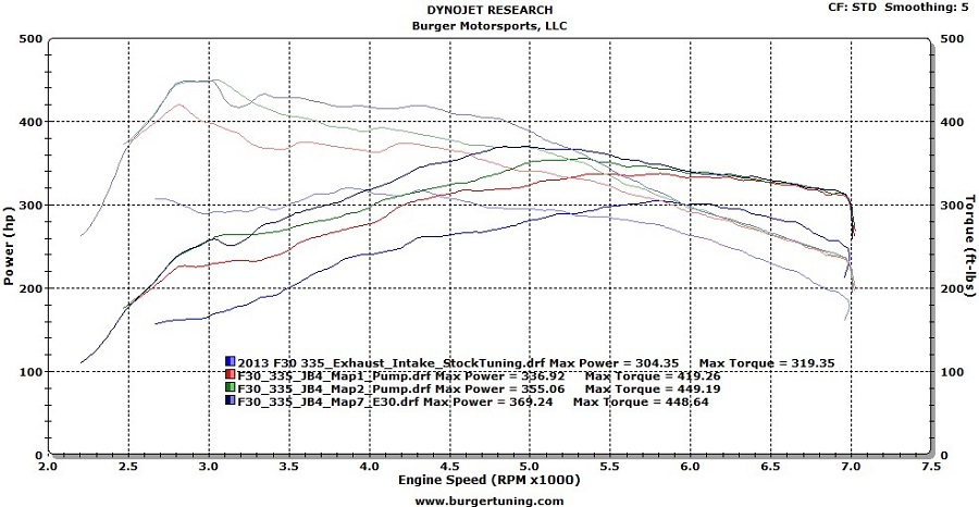 Burger Tuning Bms Jb4 N55 Stage 2 Bmw F Chassis Engine Tuner