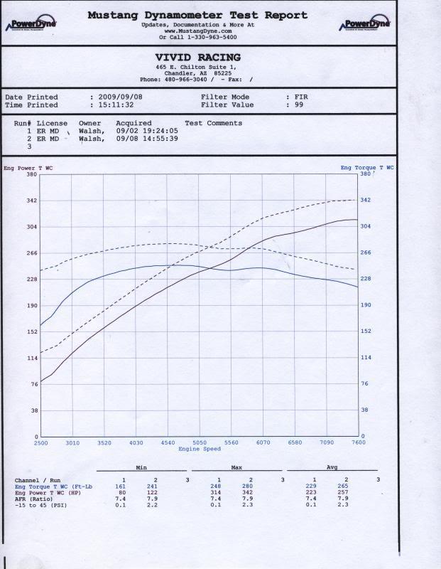 Agency Power Tuned ECU Flash Tune Audi R8 V8 4 2L 06-09