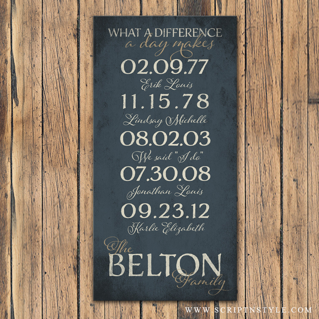 Important dates family name sign